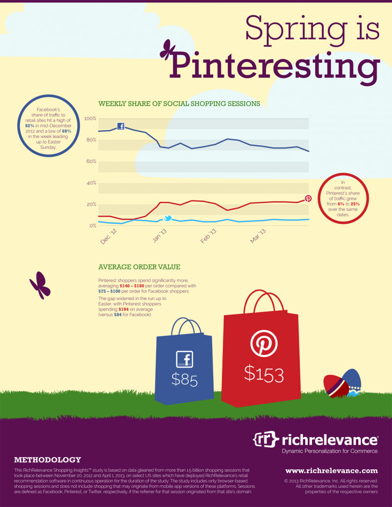 RichRelevance-Social-Infographic-2013-04-US-791x1024