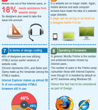 Web Design Facts in 2013