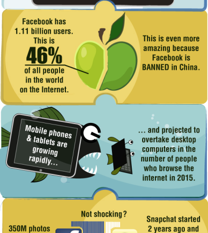 7 Shocking Stats & Trends of the internet